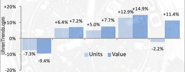"""""""Starkes Wachstum"""" bei den Schweizer Uhrenexporten bisher im Jahr 2017"""