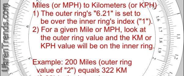 So verwenden Sie eine Uhr Blendenschieber Regel