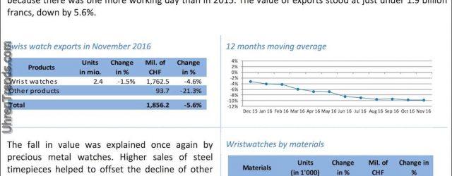 Trotz weiterhin fallender Schweizer Uhrenexporte sind dies die Top-Märkte